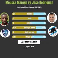 Moussa Marega vs Jese Rodriguez h2h player stats
