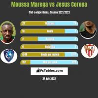 Moussa Marega vs Jesus Corona h2h player stats