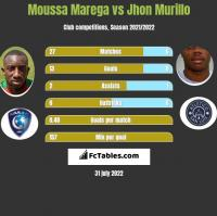 Moussa Marega vs Jhon Murillo h2h player stats