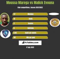 Moussa Marega vs Malick Evouna h2h player stats