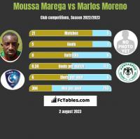 Moussa Marega vs Marlos Moreno h2h player stats