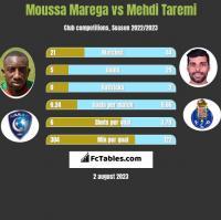 Moussa Marega vs Mehdi Taremi h2h player stats