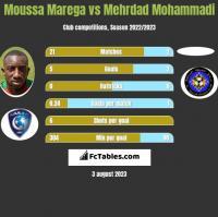 Moussa Marega vs Mehrdad Mohammadi h2h player stats