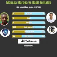 Moussa Marega vs Nabil Bentaleb h2h player stats