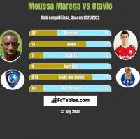 Moussa Marega vs Otavio h2h player stats