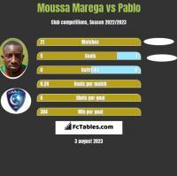 Moussa Marega vs Pablo h2h player stats