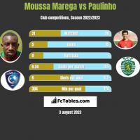 Moussa Marega vs Paulinho h2h player stats