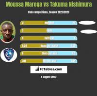 Moussa Marega vs Takuma Nishimura h2h player stats