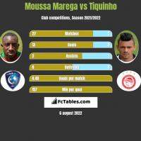 Moussa Marega vs Tiquinho h2h player stats