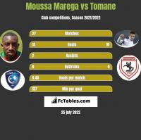 Moussa Marega vs Tomane h2h player stats