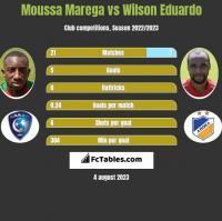 Moussa Marega vs Wilson Eduardo h2h player stats