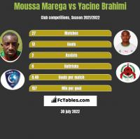 Moussa Marega vs Yacine Brahimi h2h player stats