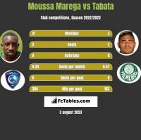 Moussa Marega vs Tabata h2h player stats