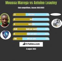 Moussa Marega vs Antoine Leautey h2h player stats