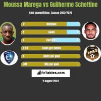 Moussa Marega vs Guilherme Schettine h2h player stats