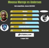 Moussa Marega vs Anderson h2h player stats
