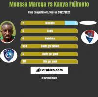 Moussa Marega vs Kanya Fujimoto h2h player stats