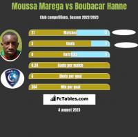 Moussa Marega vs Boubacar Hanne h2h player stats