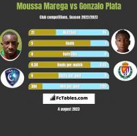 Moussa Marega vs Gonzalo Plata h2h player stats