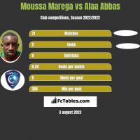 Moussa Marega vs Alaa Abbas h2h player stats