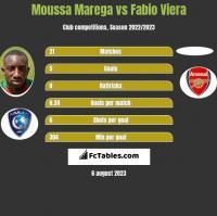 Moussa Marega vs Fabio Viera h2h player stats