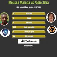 Moussa Marega vs Fabio Silva h2h player stats