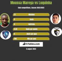 Moussa Marega vs Luquinha h2h player stats