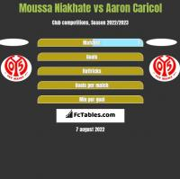 Moussa Niakhate vs Aaron Caricol h2h player stats