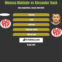 Moussa Niakhate vs Alexander Hack h2h player stats