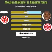 Moussa Niakhate vs Almamy Toure h2h player stats