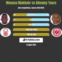 Moussa Niakhate vs Almamy Toure h2h player stats