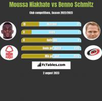 Moussa Niakhate vs Benno Schmitz h2h player stats