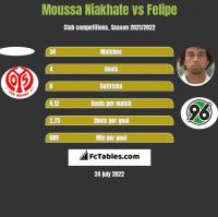 Moussa Niakhate vs Felipe h2h player stats