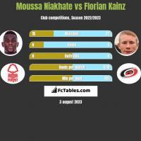 Moussa Niakhate vs Florian Kainz h2h player stats
