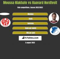 Moussa Niakhate vs Haavard Nordtveit h2h player stats