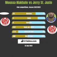 Moussa Niakhate vs Jerry St. Juste h2h player stats