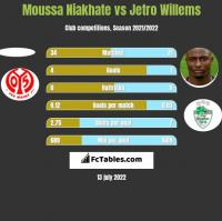 Moussa Niakhate vs Jetro Willems h2h player stats