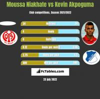 Moussa Niakhate vs Kevin Akpoguma h2h player stats