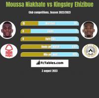 Moussa Niakhate vs Kingsley Ehizibue h2h player stats
