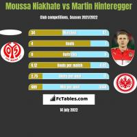 Moussa Niakhate vs Martin Hinteregger h2h player stats