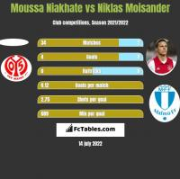 Moussa Niakhate vs Niklas Moisander h2h player stats