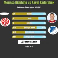 Moussa Niakhate vs Pavel Kaderabek h2h player stats