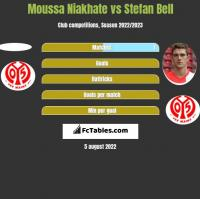 Moussa Niakhate vs Stefan Bell h2h player stats