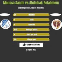 Moussa Sanoh vs Abdelhak Belahmeur h2h player stats