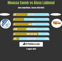 Moussa Sanoh vs Aissa Laidouni h2h player stats