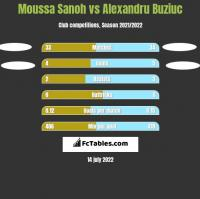 Moussa Sanoh vs Alexandru Buziuc h2h player stats