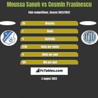 Moussa Sanoh vs Cosmin Frasinescu h2h player stats