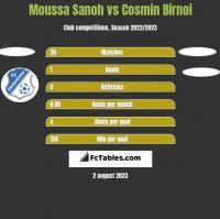Moussa Sanoh vs Cosmin Birnoi h2h player stats