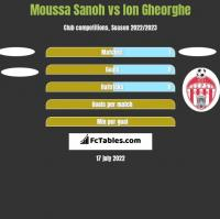 Moussa Sanoh vs Ion Gheorghe h2h player stats