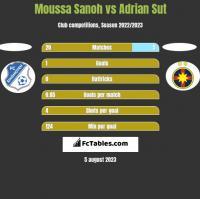 Moussa Sanoh vs Adrian Sut h2h player stats